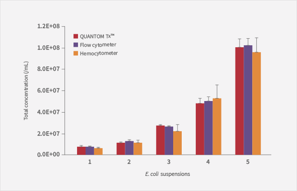 QUANTOM Tx Microbial Cell Counter comparison of countingresults from the quantom tx a flow cytometer and a hemocytometer
